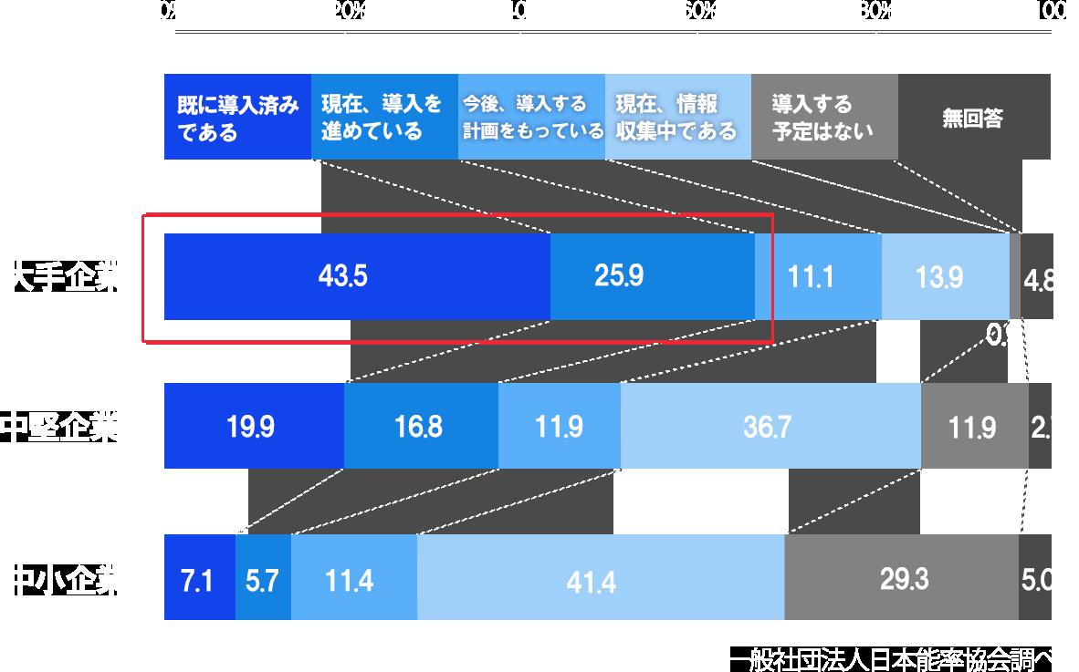 RPA導入率グラフ